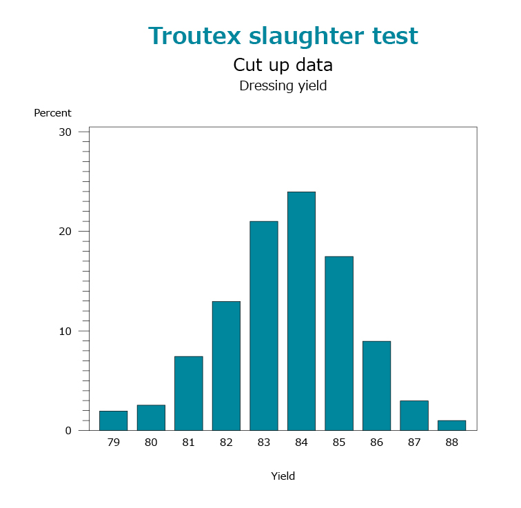 Troutex slaughter test Cut up data Dressing yield - Troutex