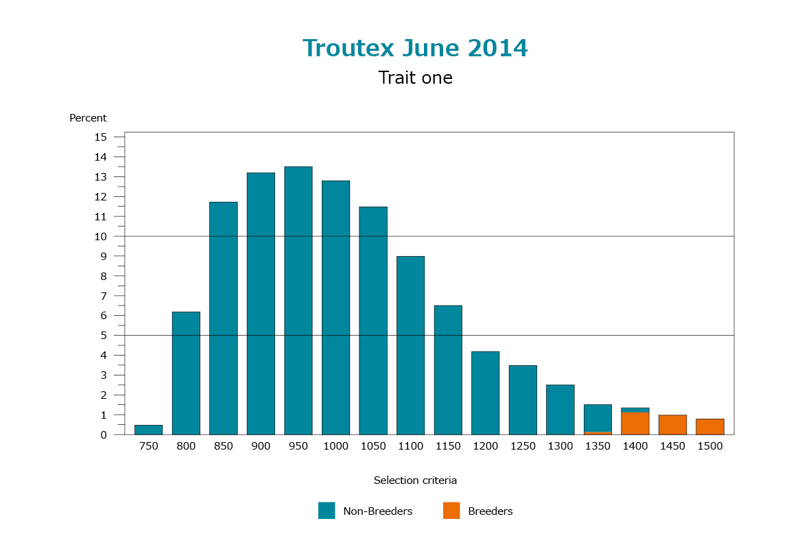 Troutex June 2014 Trait one - Troutex
